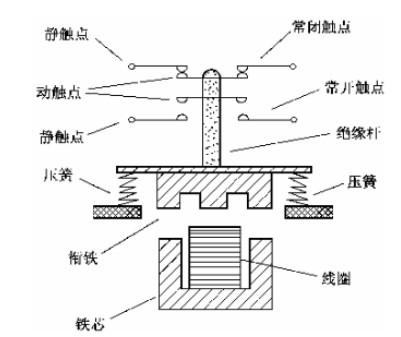 接触器的工作原理是:当接触器线圈通电后,线圈电流会产生磁场